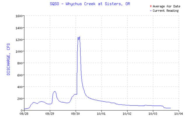 Since the flash flood happened at night, there are no photos. This graph gives a good idea of the quick rise in streamflow that occurred.