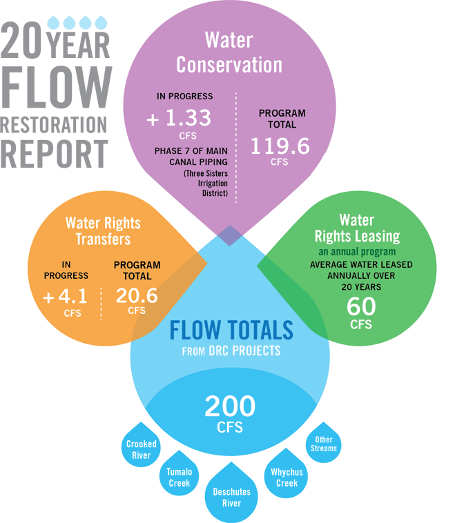20-year-flow-restoration-graphic.png